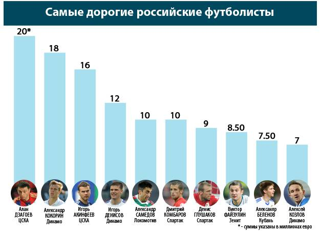 Overpriced and Overvalued?: Russian Players and the Curse of the Quota