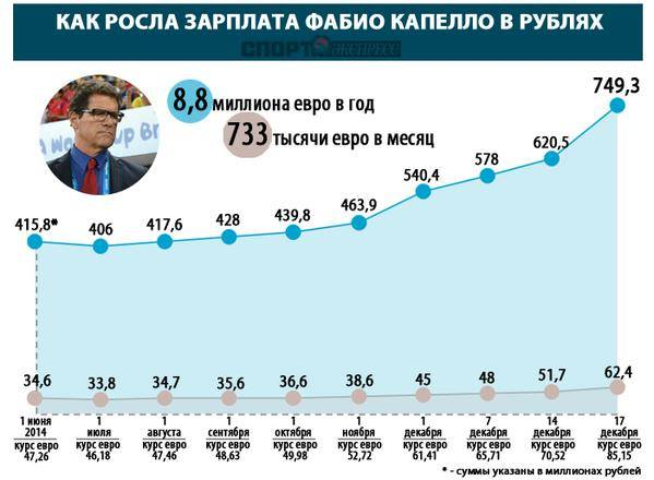 Rouble Crisis and Russian Football – a Blessing in Disguise?